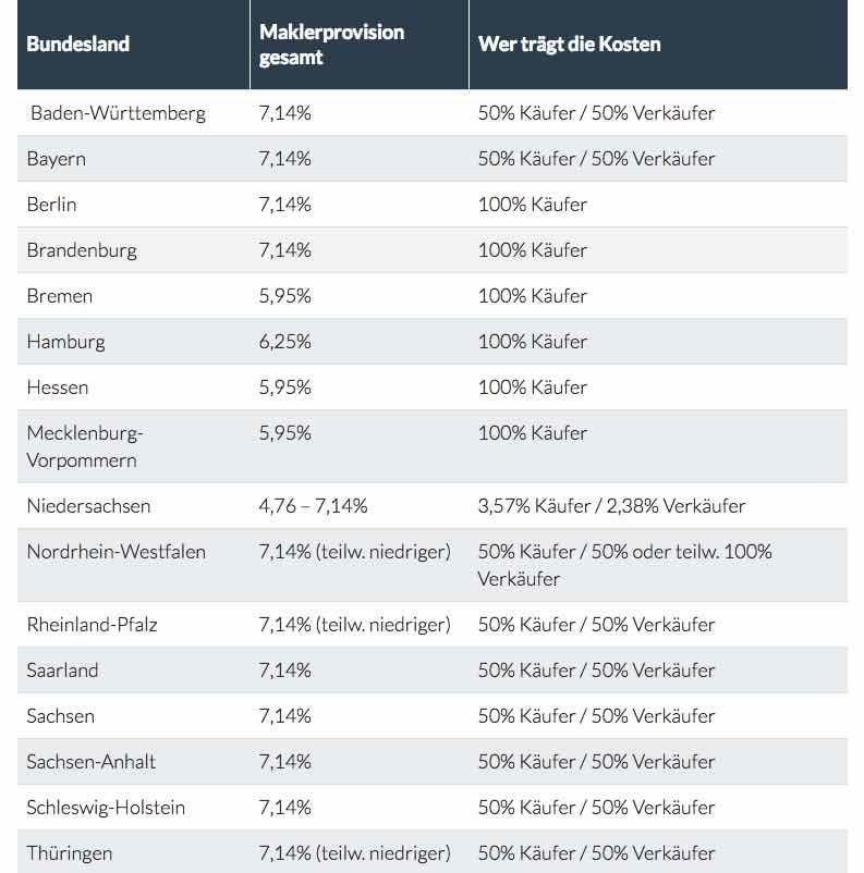 Maklerprovision in Deutschland