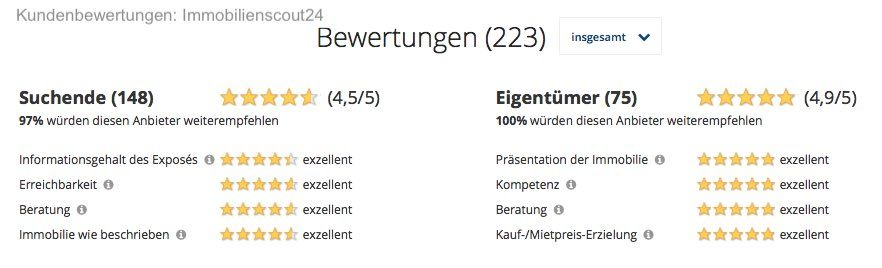 Bewertungen Freiburg Immobmakler
